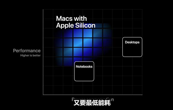 苹果 mac arm 电脑 x86