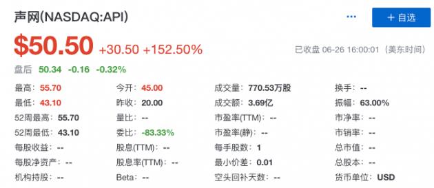 《【沐鸣在线娱乐】声网Agora登陆纳斯达克挂牌交易 上市首日股价大涨152.5%》