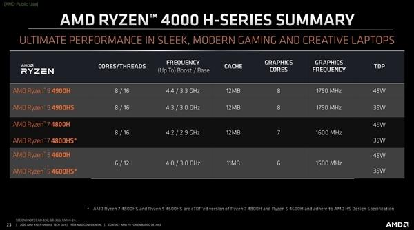 AMD 笔记本CPU 锐龙4000