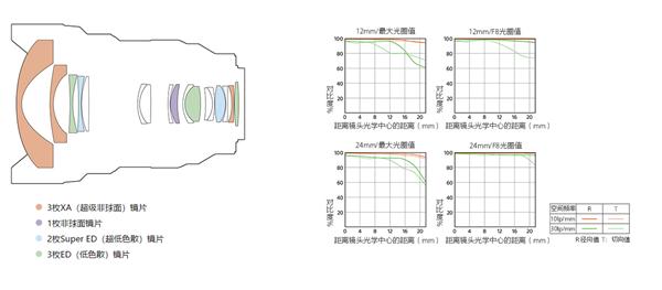 《【沐鸣娱乐登陆注册平台】索尼发布首支12-24mm超广角变焦恒定F2.8 G大师镜头:21999元》