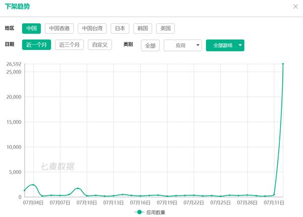 《【沐鸣娱乐登陆注册平台】苹果中国力度空前:大量无版号游戏被封 半日下架逾2.6万款》