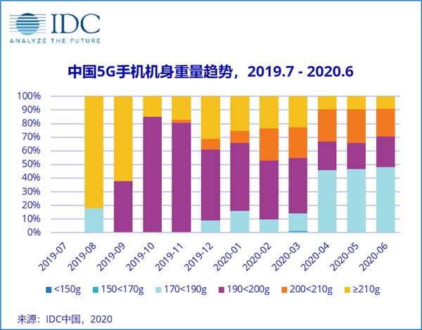 """5G手机""""减肥""""成功!IDC:190g以下占比近50%"""