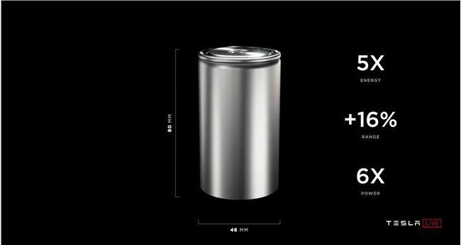 """特斯拉""""电池日"""":发布全新""""4680""""型电池 三年后推2.5万美元汽车"""