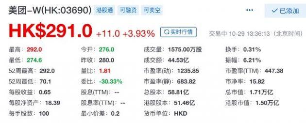 美团股价再创新高 市值首次突破1.7万亿港元