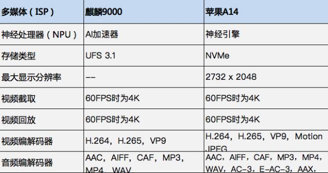 同为5nm工艺制程 麒麟9000和苹果A14优劣势分析