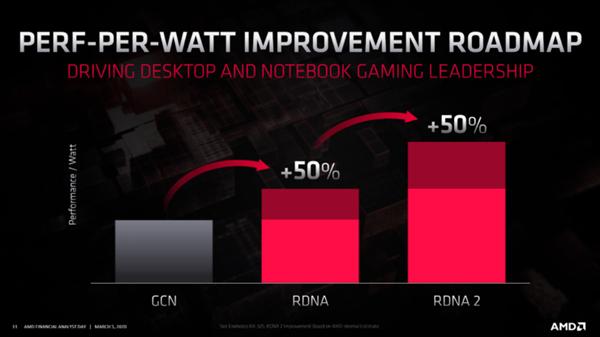 AMD:RDNA3图形架构每瓦性能将再提升50%左右