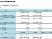 京东方今年第一季度净利润20亿元 同比减少16.34%