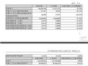苏宁易购一季度净利润1.11亿元 同比增长42.15%