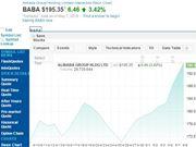 阿里巴巴市值重回5000亿美元 位居全球第六