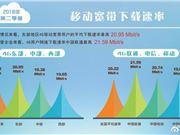 宽带发展联盟:中国联通4G用户下载速率最高 达21.59Mbps