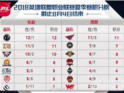 英雄联盟LPL8月5日比赛日程 LPL8月5日首发阵容表