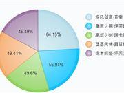 lol韩服8.16BP榜率一览:EZ的pick率最高