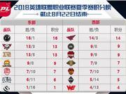 lpl2018夏季赛8月24日赛程:SNG vs VG、JDG vs IG