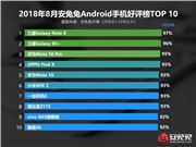 8月最受好评Android机 第一真让人猜不到