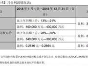 TCL集团 TCL业绩预告