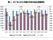 中国信通院:2018年国内手机市场出货量同比下降15.6%