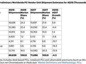 电脑 pc出货量 苹果电脑 联想