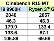 多核小胜i9-9900K:AMD在CES首秀的7nm Zen2只是65W锐龙5?