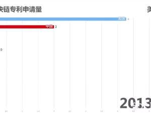 区块链 区块链专利 中国区块链