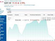 特斯拉 特斯拉股价 特斯拉股票 特斯拉ModelS 特斯拉市值