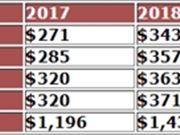 AMD 研发 利润
