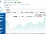 苹果股价 苹果市值 苹果第一财季 苹果公司 苹果