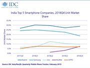 印度 智能手机