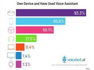语音营销,是新机遇,还是新泡沫?