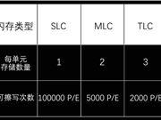 爆料称美光今年将推出OLC 8位cell闪存:击穿SSD底价