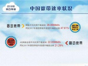 宽带 中国宽带状况 宽带下载速率