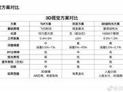小米 荣耀 TOF MIX 3 荣耀V20