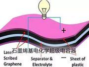 石墨烯 超级电容器 可穿戴设备 太阳能