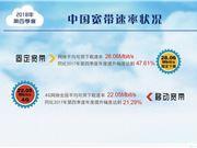 全球 宽带 排行 出炉 韩国 排第3
