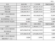 光线传媒:2018年净利润14.1亿元 同比增长73%