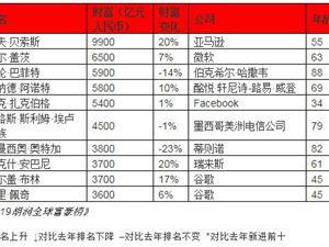 2019胡润百富榜:贝索斯财富9900亿元 力压盖茨位居榜首