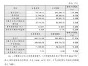 北京文化 北京文化2018年营收 北京营收2018年营收下滑 北京文化营收