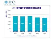 2018年 中国 平板 出货量 2212万台 华为猛增