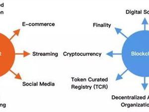 互联网 区块链 区块链技术