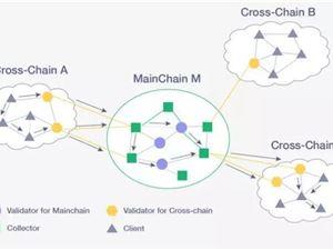 Cosmos 跨链 区块链项目