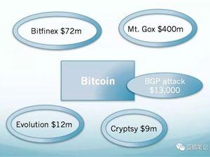 区块链 区块链应用 区块链技术