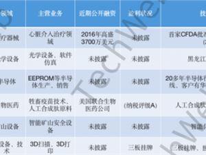 科创板 首批拟IPO名单