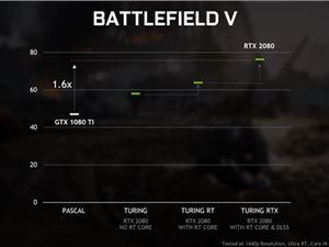 NVIDIA宣布将为GTX显卡升级光线追踪效果:4月份推送