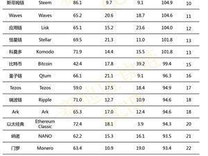 全球公有链技术评估指数第11期排名:EOS稳?#25317;?#19968; 波场第二