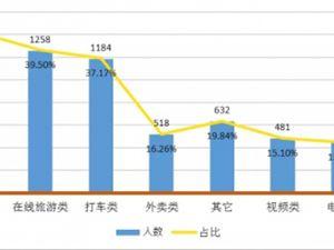 北京消协杀熟榜公布 消费者如何避免被杀熟