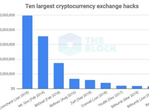 加密货币被盗 Bithumb 加密货币安全