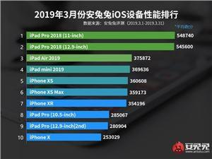 安兔兔3月iOS设备性能排行公布:新iPad Pro持续霸榜