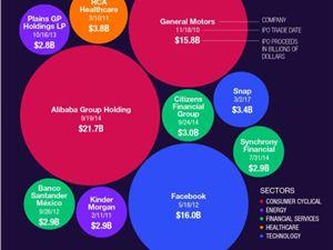 过去十年间 阿里依然是美国科技IPO纪录保持者