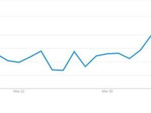 谷歌趋势 比特币投资 比特币价格