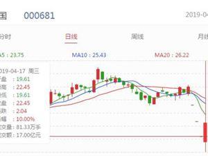 视觉中国 股价