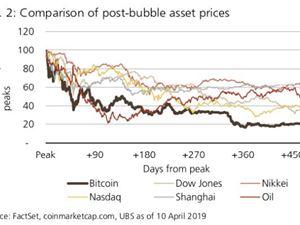 比特币 比特币价格 瑞银 比特币泡沫